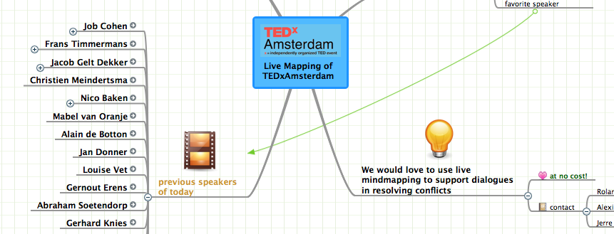 tedx amsterdam mind map