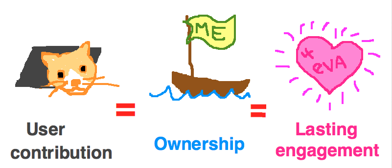 user contribution = ownership = lasting engagement