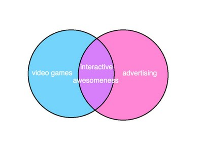 Venn diagram video wiring diagram for light switch why advertising and video games are the perfect filler for this rad rh transmogrifant com venn diagram video for kids logical venn diagram video ccuart Choice Image